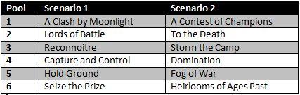 etc scenario table