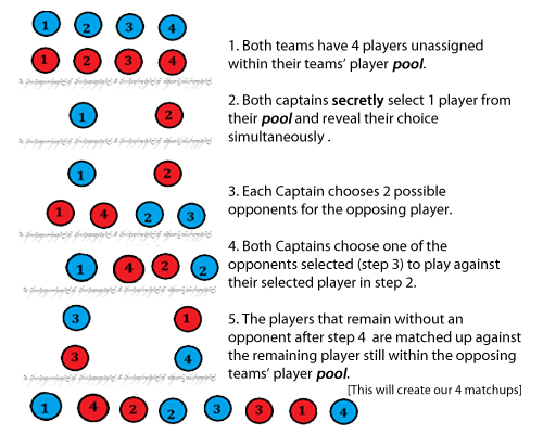 matchup system